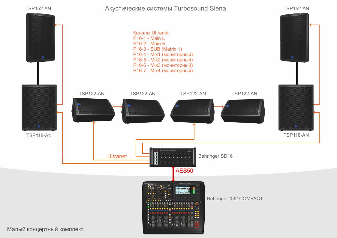 Ultranet в простой концертной системе клуба