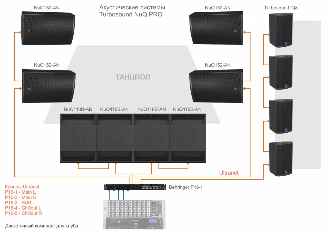 Ultranet в простой дискотечной системе звукоусиления