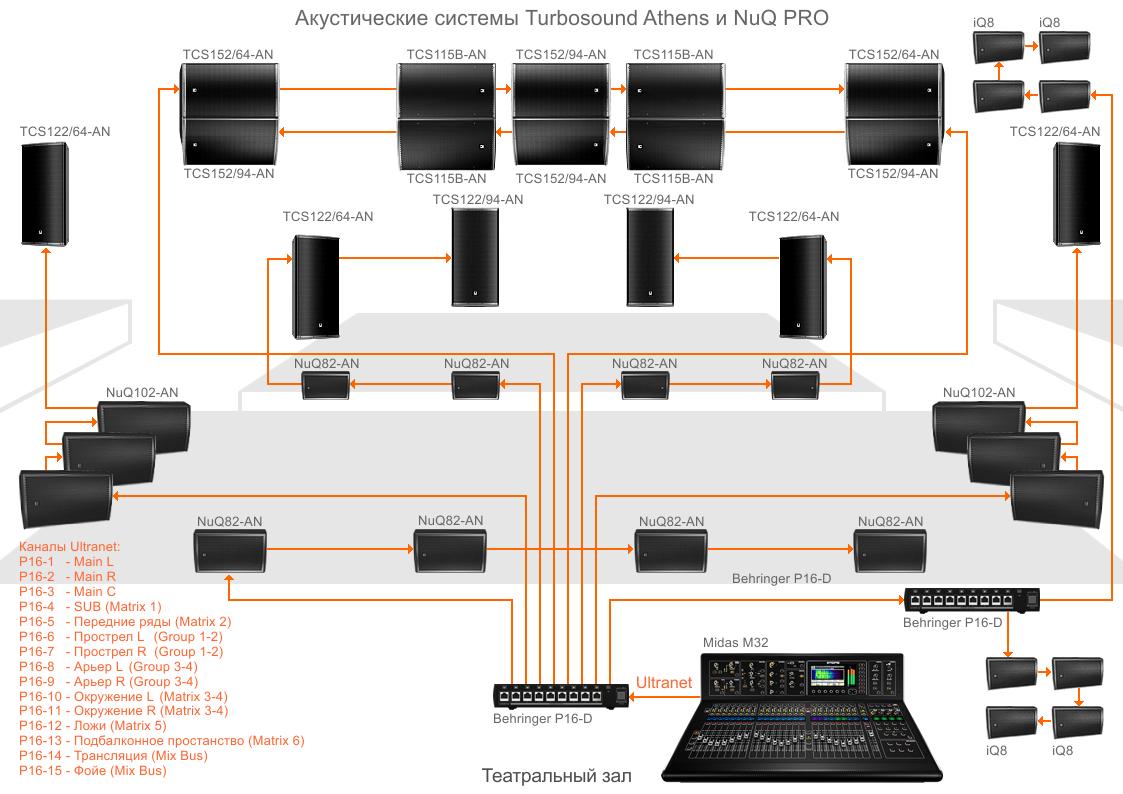 Ultranet в сложной театральной системе звукоусиления