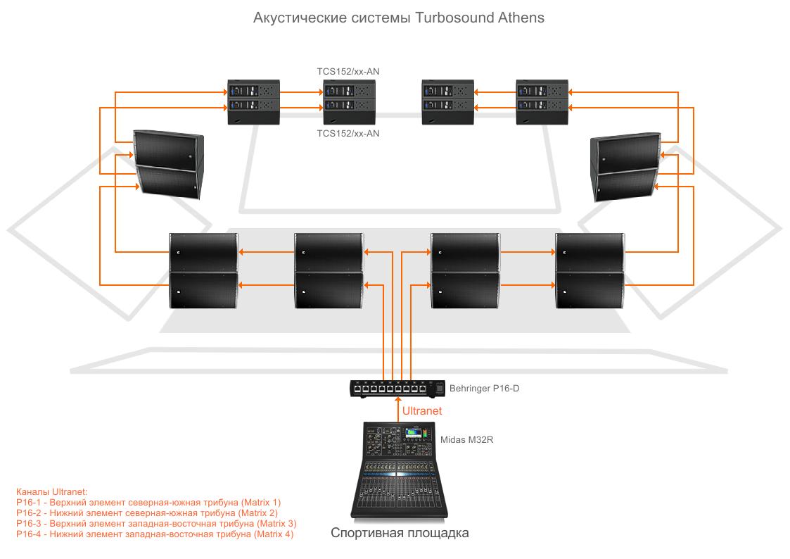 Ultranet в системе звукоусиления спортивной арены