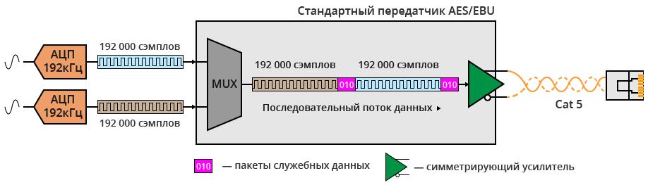 Рис. 1. Упрощенная схема работы цифрового тракта AES/EBU