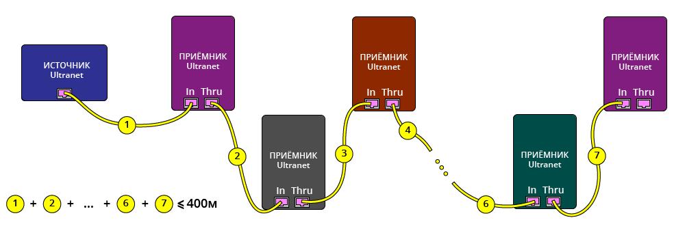 Рис. 3. Последовательное подключение устройств Ultranet