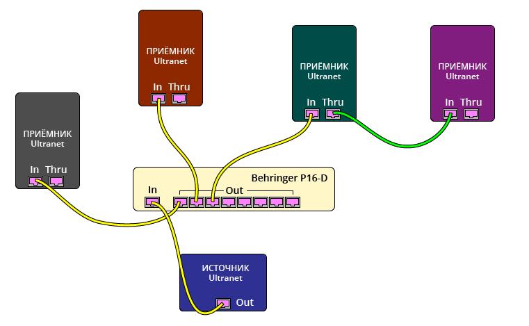 Рис. 4. Параллельно-последовательное подключение устройств Ultranet