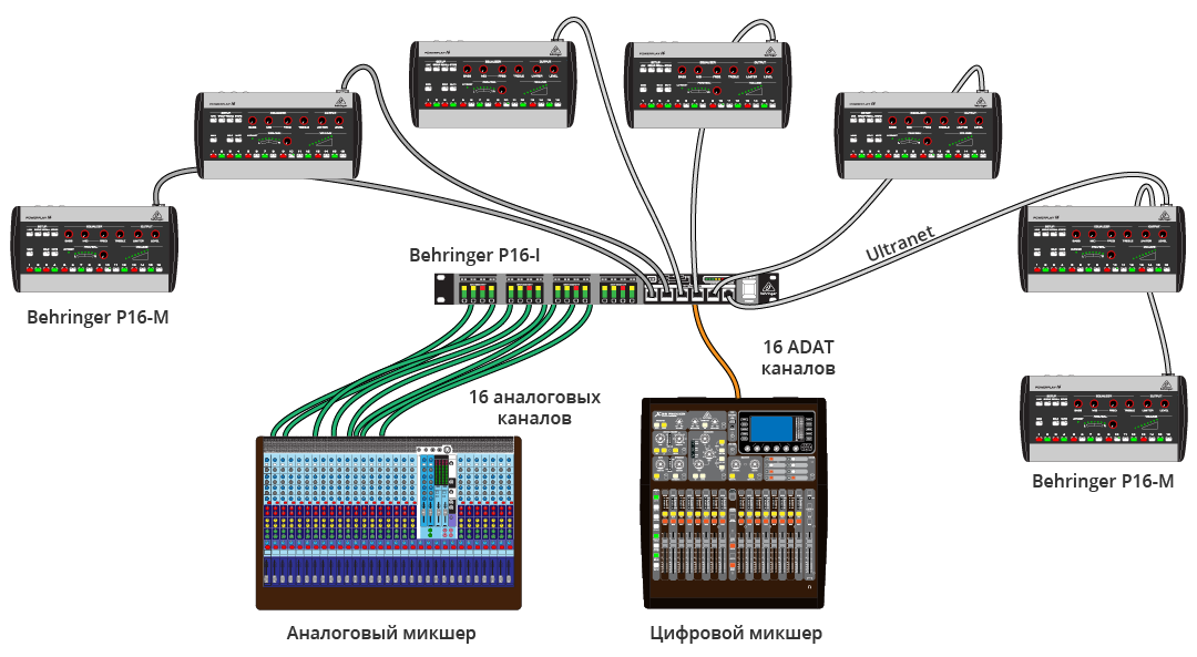 Рис. 5. Подключение Powerplay по аналогу и ADAT
